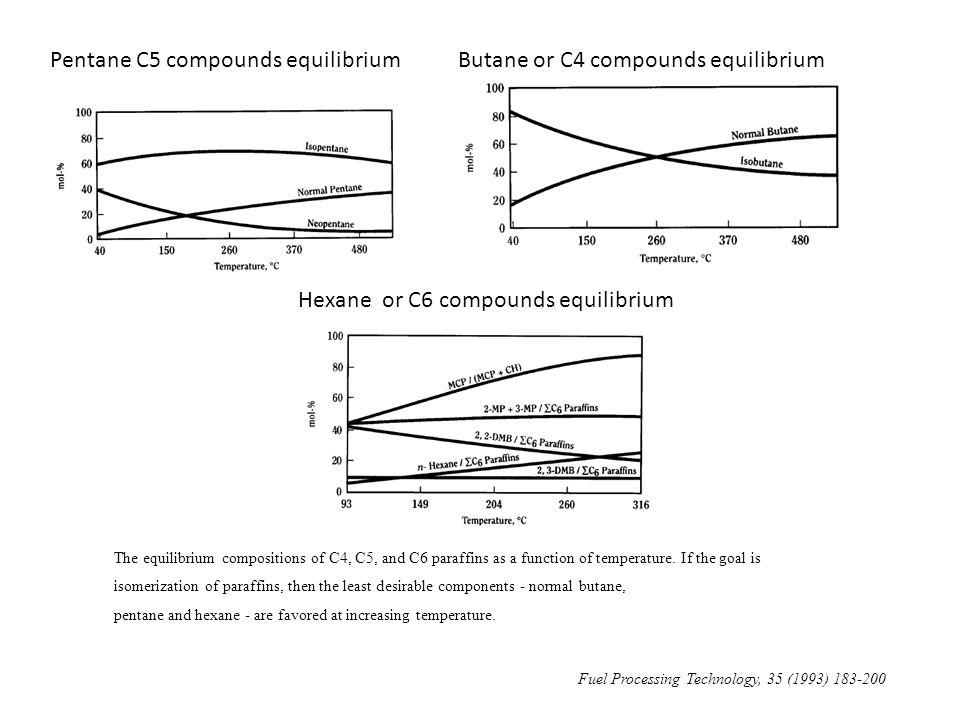 Pentane C5 compounds equilibriumButane or C4 compounds equilibrium The equilibrium compositions of C4, C5, and C6 paraffins as a function of temperatu