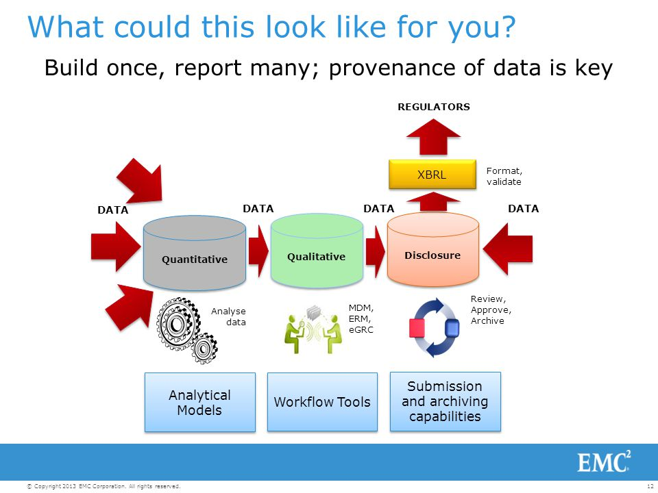 12© Copyright 2013 EMC Corporation. All rights reserved. What could this look like for you? Build once, report many; provenance of data is key Quantit