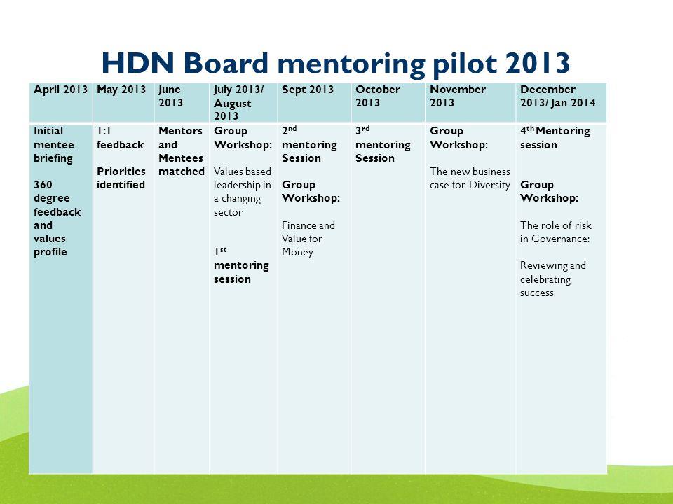 HDN Board mentoring pilot 2013 April 2013May 2013June 2013 July 2013/ August 2013 Sept 2013October 2013 November 2013 December 2013/ Jan 2014 Initial