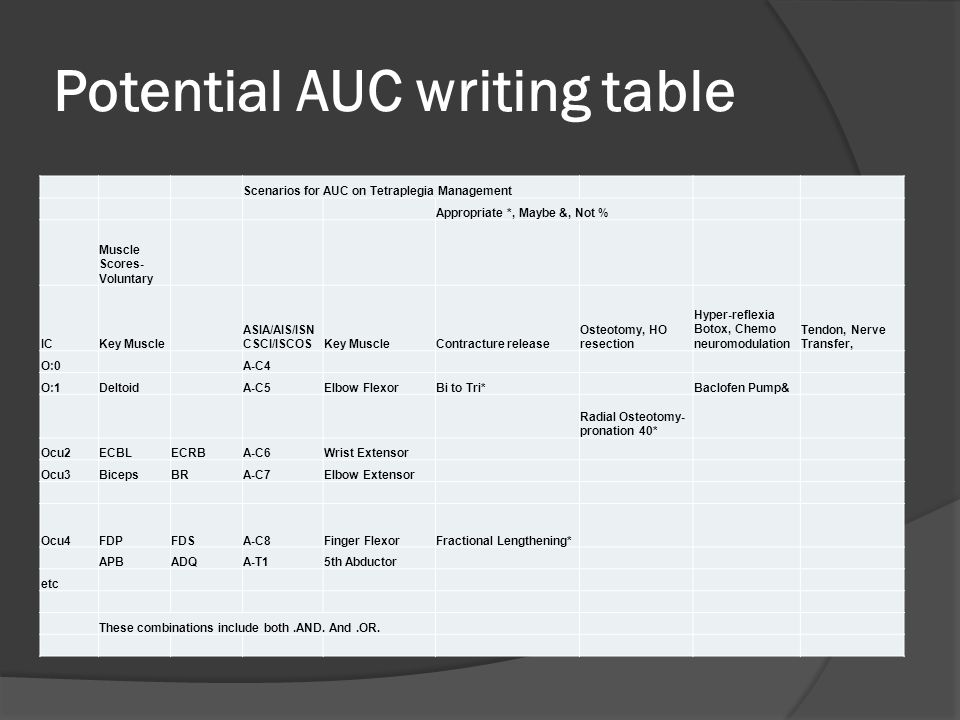Potential AUC writing table Scenarios for AUC on Tetraplegia Management Appropriate *, Maybe &, Not % Muscle Scores- Voluntary ICKey Muscle ASIA/AIS/ISN CSCI/ISCOSKey MuscleContracture release Osteotomy, HO resection Hyper-reflexia Botox, Chemo neuromodulation Tendon, Nerve Transfer, O:0A-C4 O:1DeltoidA-C5Elbow FlexorBi to Tri*Baclofen Pump& Radial Osteotomy- pronation 40* Ocu2ECBLECRBA-C6Wrist Extensor Ocu3BicepsBRA-C7Elbow Extensor Ocu4FDPFDSA-C8Finger FlexorFractional Lengthening* APBADQA-T15th Abductor etc These combinations include both.AND.