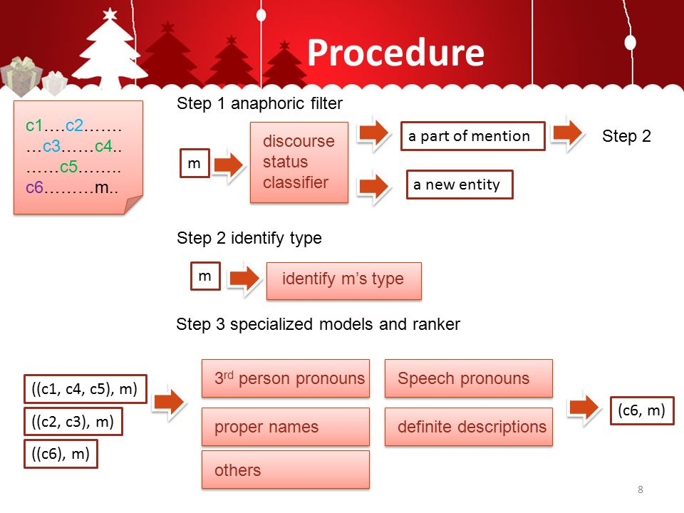 Procedure discourse status classifier Step 1 anaphoric filter m a part of mention a new entity Step 2 3 rd person pronouns Step 3 specialized models and ranker ((c1, c4, c5), m) c1….c2…….