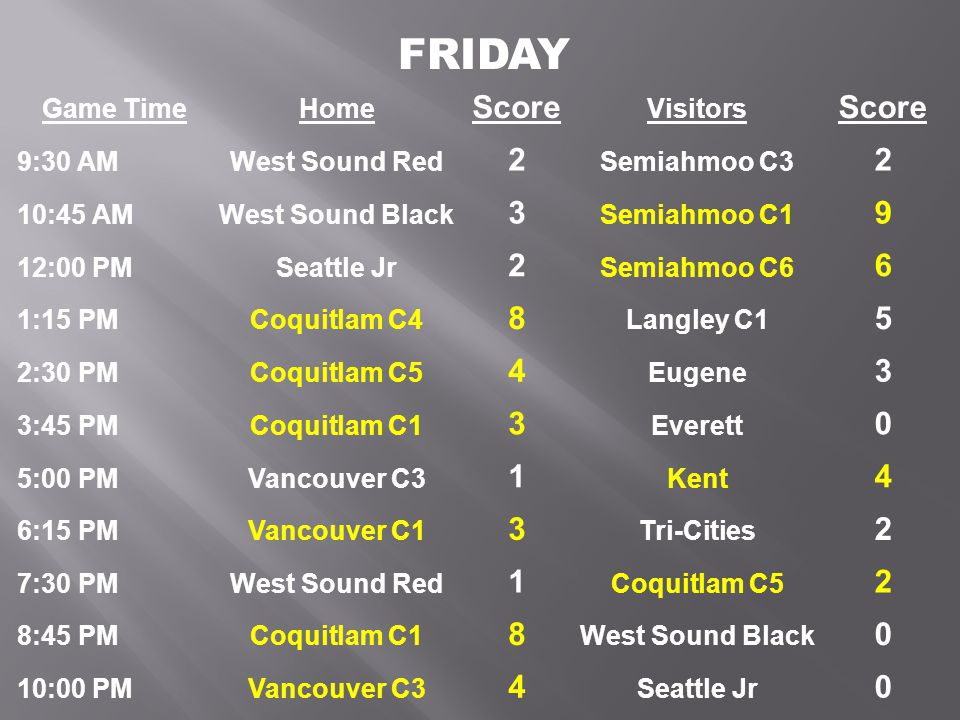 Game TimeHome Score Visitors Score 9:30 AMWest Sound Red 2 Semiahmoo C3 2 10:45 AMWest Sound Black 3 Semiahmoo C1 9 12:00 PMSeattle Jr 2 Semiahmoo C6 6 1:15 PMCoquitlam C4 8 Langley C1 5 2:30 PMCoquitlam C5 4 Eugene 3 3:45 PMCoquitlam C1 3 Everett 0 5:00 PMVancouver C3 1 Kent 4 6:15 PMVancouver C1 3 Tri-Cities 2 7:30 PMWest Sound Red 1 Coquitlam C5 2 8:45 PMCoquitlam C1 8 West Sound Black 0 10:00 PMVancouver C3 4 Seattle Jr 0 FRIDAY