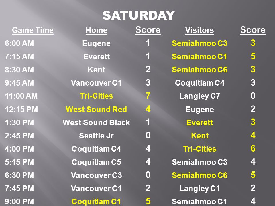 Game TimeHome Score Visitors Score 6:00 AMEugene 1 Semiahmoo C3 3 7:15 AMEverett 1 Semiahmoo C1 5 8:30 AMKent 2 Semiahmoo C6 3 9:45 AMVancouver C1 3 Coquitlam C4 3 11:00 AMTri-Cities 7 Langley C7 0 12:15 PMWest Sound Red 4 Eugene 2 1:30 PMWest Sound Black 1 Everett 3 2:45 PMSeattle Jr 0 Kent 4 4:00 PMCoquitlam C4 4 Tri-Cities 6 5:15 PMCoquitlam C5 4 Semiahmoo C3 4 6:30 PMVancouver C3 0 Semiahmoo C6 5 7:45 PMVancouver C1 2 Langley C1 2 9:00 PMCoquitlam C1 5 Semiahmoo C1 4 SATURDAY