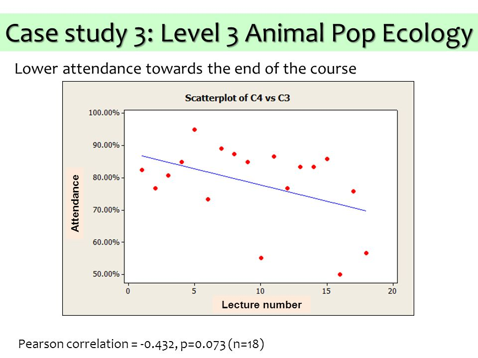 Lower attendance towards the end of the course Attendance Lecture number Pearson correlation = -0.432, p=0.073 (n=18) Case study 3: Level 3 Animal Pop Ecology