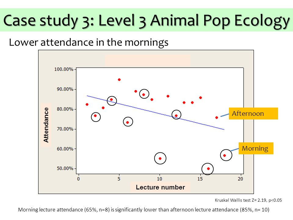 Attendance Lecture number Kruskal Wallis test Z= 2.19, p<0.05 Morning lecture attendance (65%, n=8) is significantly lower than afternoon lecture attendance (85%, n= 10) Lower attendance in the mornings Case study 3: Level 3 Animal Pop Ecology Morning Afternoon