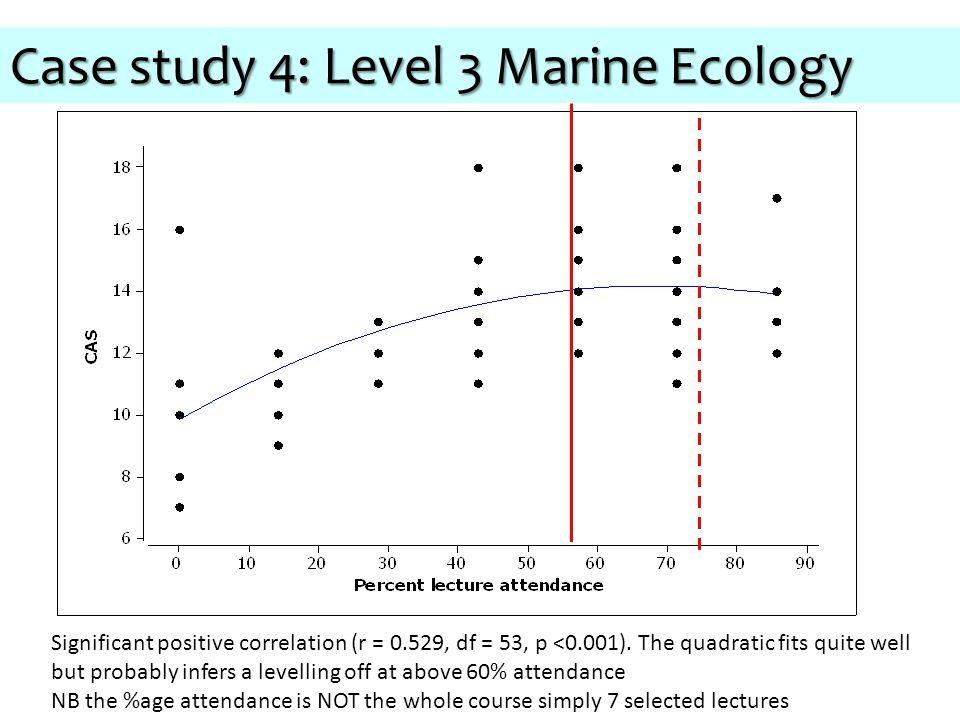 Case study 4: Level 3 Marine Ecology Significant positive correlation (r = 0.529, df = 53, p <0.001).