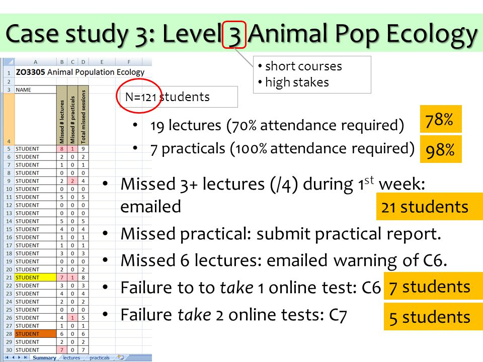 Case study 3: Level 3 Animal Pop Ecology short courses high stakes N=121 students 19 lectures (70% attendance required) 7 practicals (100% attendance required) Missed 3+ lectures (/4) during 1 st week: emailed Missed practical: submit practical report.