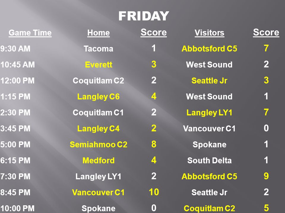 Game TimeHome Score Visitors Score 6:00 AMLangley C6 4 South Delta 1 7:15 AMTacoma 1 Coquitlam C1 2 8:30 AMEverett 1 Langley C4 3 9:45 AMSeattle Jr 1 Semiahmoo C2 4 11:00 AMWest Sound 6 Medford 3 12:15 PMLangley LY1 11 Tacoma 0 1:30 PMVancouver C1 4 Everett 0 2:45 PMCoquitlam C2 2 Semiahmoo C2 6 4:00 PMSouth Delta 5 West Sound 3 5:15 PMAbbotsford C5 3 Coquitlam C1 2 6:30 PMMedford 3 Langley C6 6 7:45 PMSeattle Jr 1 Spokane 0 9:00 PMTBD 0 Langley C4 0 SATURDAY