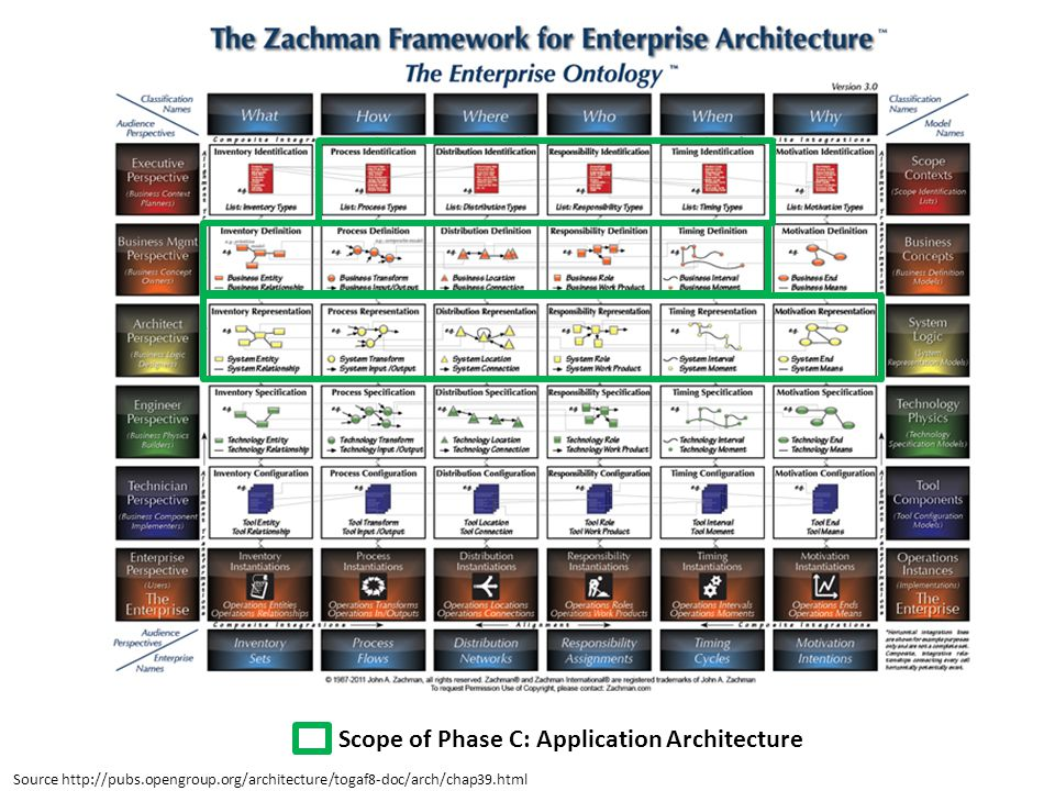 Scope of Phase C: Application Architecture Source http://pubs.opengroup.org/architecture/togaf8-doc/arch/chap39.html