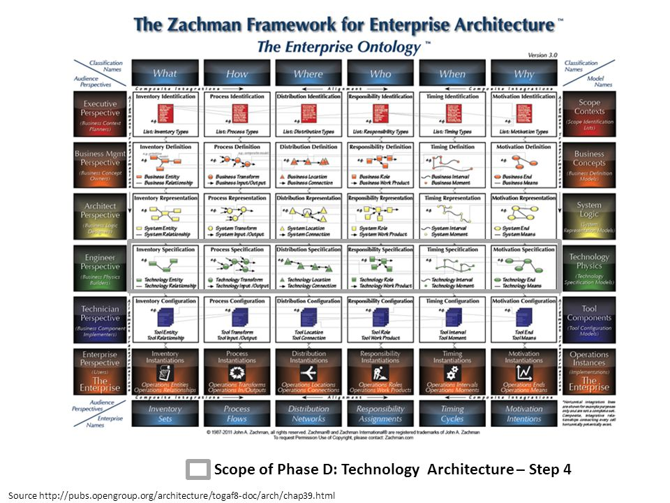 Scope of Phase D: Technology Architecture – Step 4 Source http://pubs.opengroup.org/architecture/togaf8-doc/arch/chap39.html