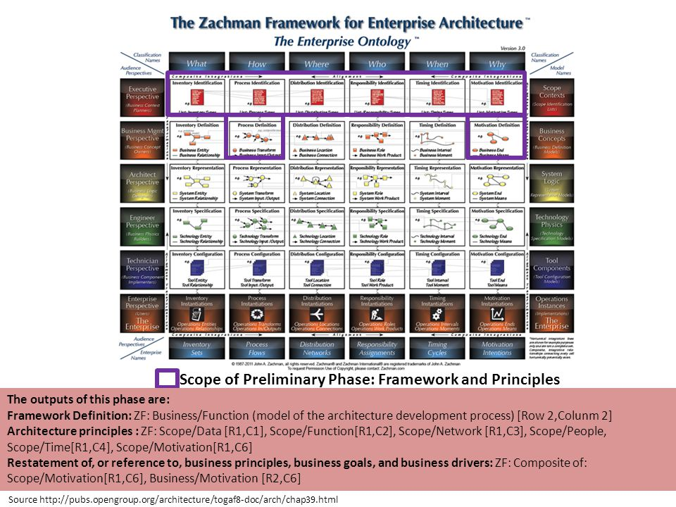 Scope of Preliminary Phase: Framework and Principles The outputs of this phase are: Framework Definition: ZF: Business/Function (model of the architecture development process) [Row 2,Colunm 2] Architecture principles : ZF: Scope/Data [R1,C1], Scope/Function[R1,C2], Scope/Network [R1,C3], Scope/People, Scope/Time[R1,C4], Scope/Motivation[R1,C6] Restatement of, or reference to, business principles, business goals, and business drivers: ZF: Composite of: Scope/Motivation[R1,C6], Business/Motivation [R2,C6] Source http://pubs.opengroup.org/architecture/togaf8-doc/arch/chap39.html