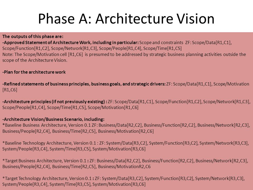 Phase A: Architecture Vision The outputs of this phase are: -Approved Statement of Architecture Work, including in particular: Scope and constraints ZF: Scope/Data[R1,C1], Scope/Function[R1,C2], Scope/Network[R1,C3], Scope/People[R1,C4], Scope/Time[R1,C5] Note: The Scope/Motivation cell [R1,C6] is presumed to be addressed by strategic business planning activities outside the scope of the Architecture Vision.