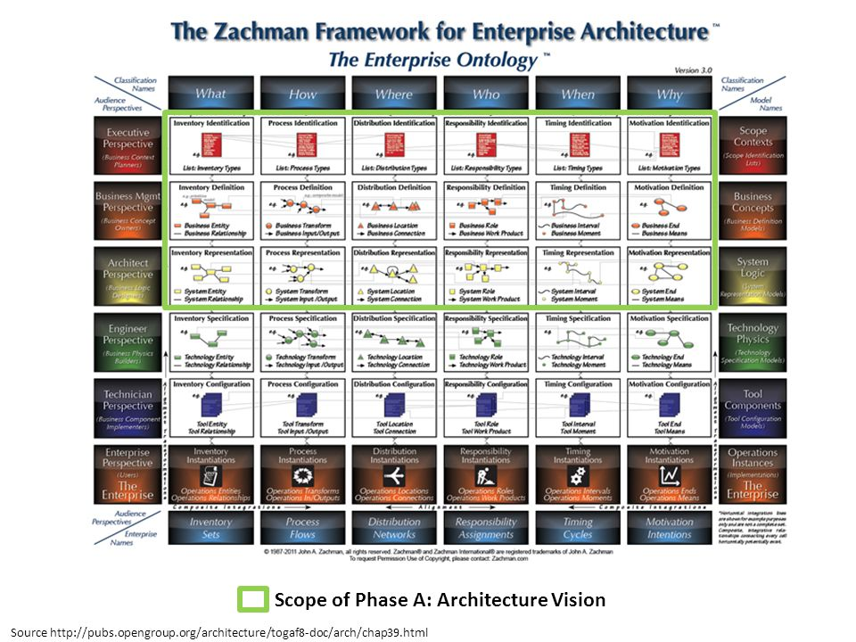 Scope of Phase A: Architecture Vision Source http://pubs.opengroup.org/architecture/togaf8-doc/arch/chap39.html
