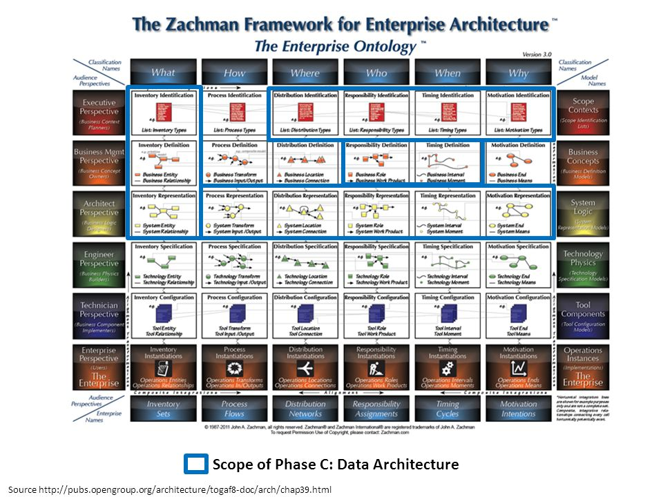 Scope of Phase C: Data Architecture Source http://pubs.opengroup.org/architecture/togaf8-doc/arch/chap39.html