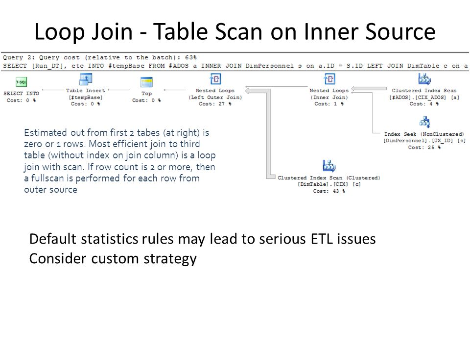 Loop Join - Table Scan on Inner Source Estimated out from first 2 tabes (at right) is zero or 1 rows. Most efficient join to third table (without inde