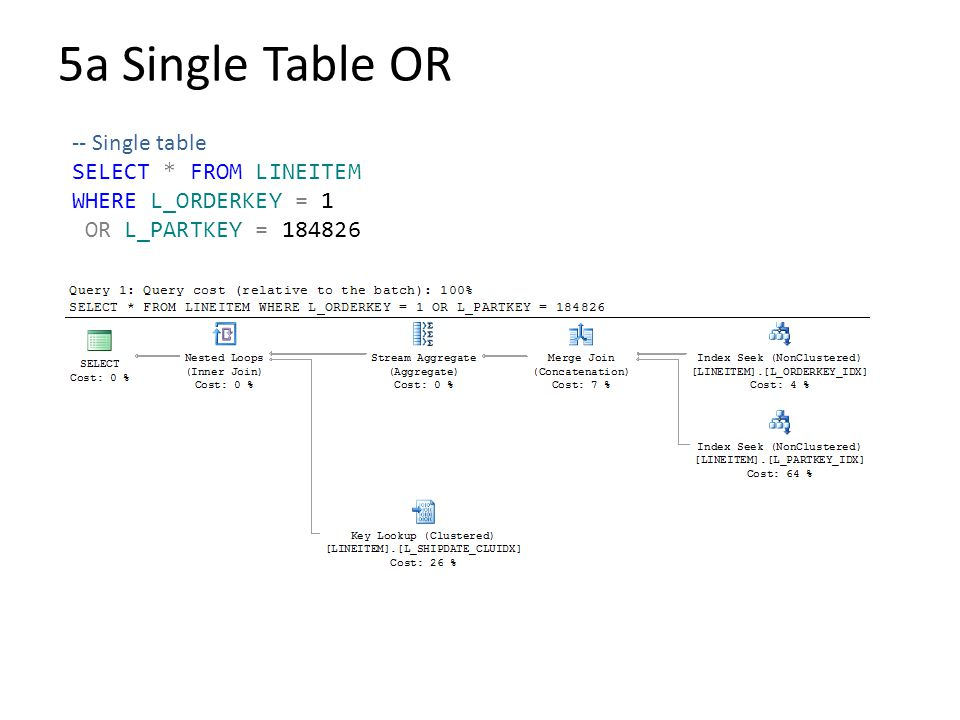 5a Single Table OR -- Single table SELECT * FROM LINEITEM WHERE L_ORDERKEY = 1 OR L_PARTKEY = 184826