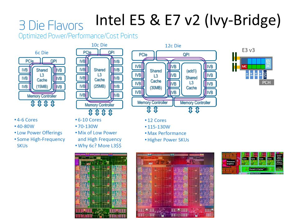 Intel E5 & E7 v2 (Ivy-Bridge) PCH DMI x4 MC GFX E3 v3