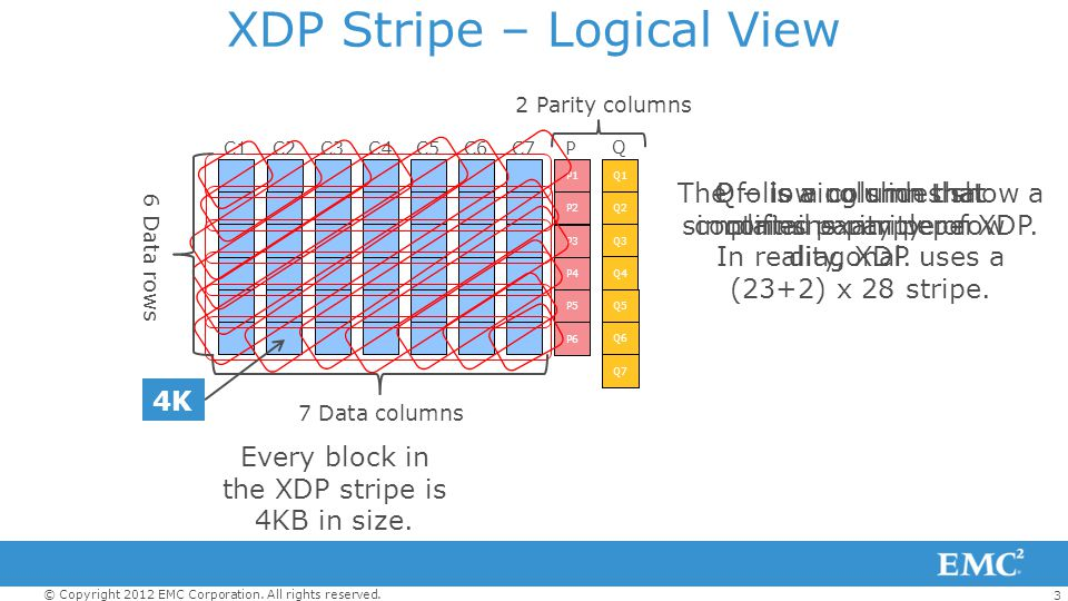 3 © Copyright 2012 EMC Corporation. All rights reserved. XDP Stripe – Logical View P Q 2 Parity columns P – is a column that contains parity per row P