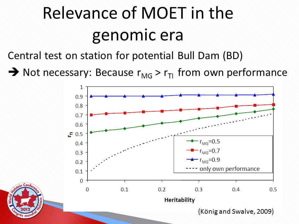 Relevance of MOET in the genomic era Central test on station for potential Bull Dam (BD)  Not necessary: Because r MG > r TI from own performance (König and Swalve, 2009)