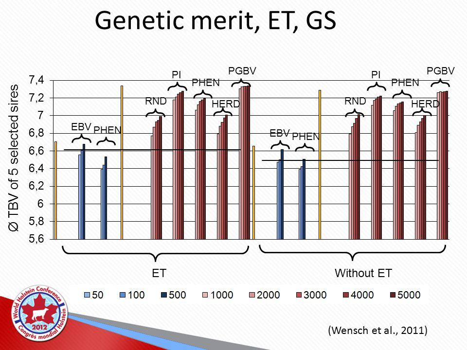 Ø TBV of 5 selected sires ETWithout ET RND PI PHEN HERD PGBV RND PI PHEN HERD PGBV EBV PHEN EBV PHEN Genetic merit, ET, GS (Wensch et al., 2011)