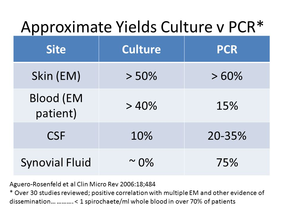 Approximate Yields Culture v PCR* SiteCulturePCR Skin (EM)> 50%> 60% Blood (EM patient) > 40%15% CSF10%20-35% Synovial Fluid~ 0%75% Aguero-Rosenfeld et al Clin Micro Rev 2006:18;484 * Over 30 studies reviewed; positive correlation with multiple EM and other evidence of dissemination… ……….