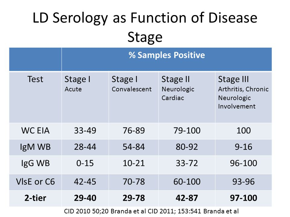 LD Serology as Function of Disease Stage % Samples Positive TestStage I Acute Stage I Convalescent Stage II Neurologic Cardiac Stage III Arthritis, Ch