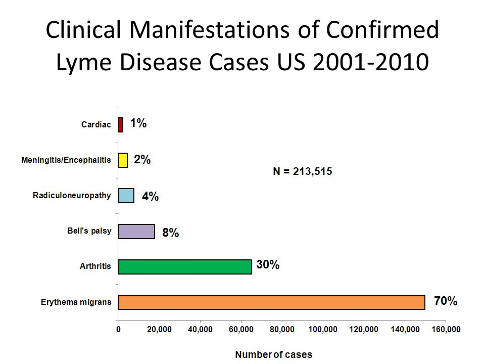 Clinical Manifestations of Confirmed Lyme Disease Cases US 2001-2010