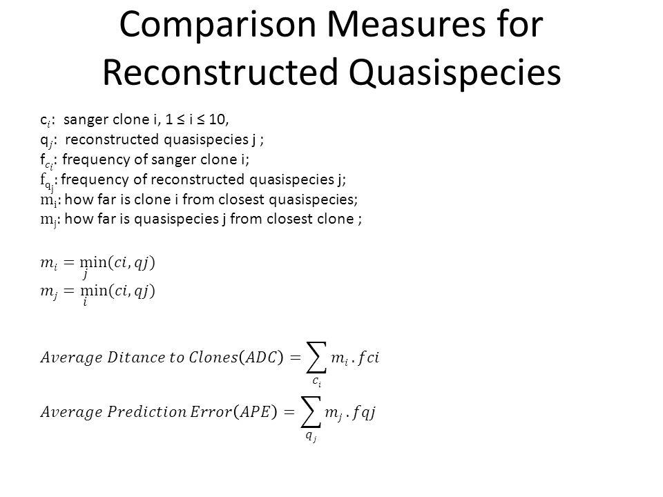 Comparison Measures for Reconstructed Quasispecies