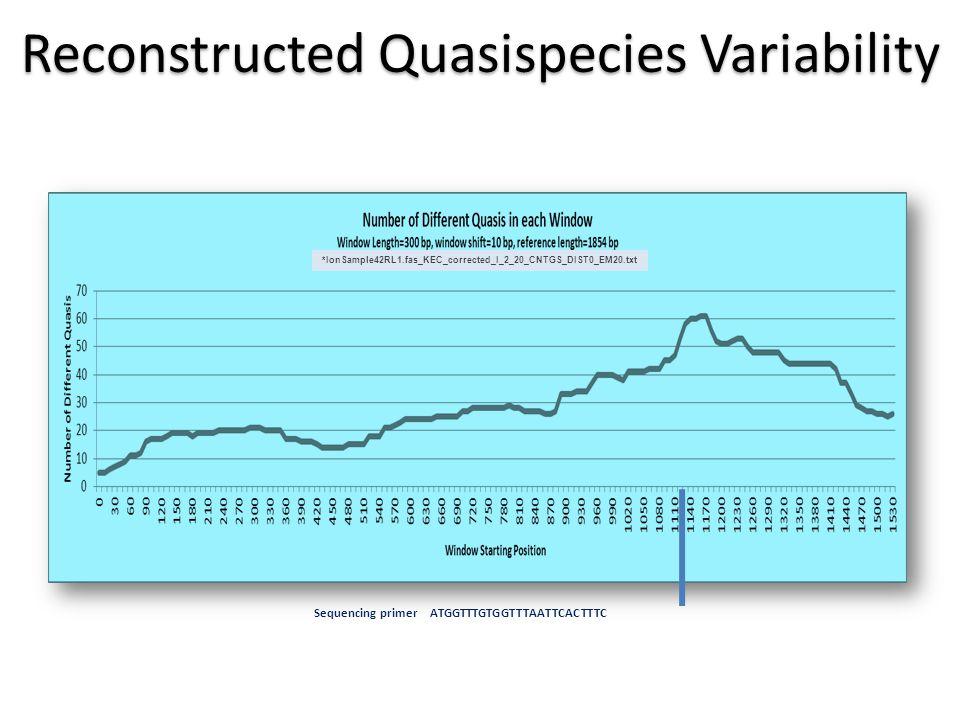 Reconstructed Quasispecies Variability *IonSample42RL1.fas_KEC_corrected_I_2_20_CNTGS_DIST0_EM20.txt Sequencing primer ATGGTTTGTGGTTTAATTCACTTTC