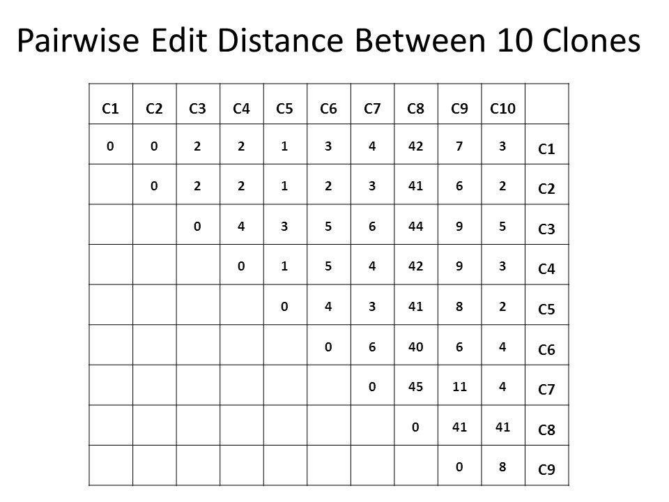 Pairwise Edit Distance Between 10 Clones C1C2C3C4C5C6C7C8C9C10 00221344273 C1 0221234162 C2 043564495 C3 01544293 C4 0434182 C5 064064 C6 045114 C7 041 C8 08 C9