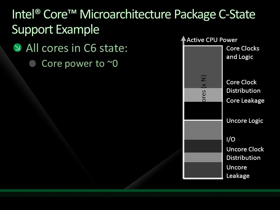 Intel® Core™ Microarchitecture Package C-State Support Example Active CPU Power Core Leakage Core Clock Distribution Core Clocks and Logic Uncore Leakage Uncore Clock Distribution I/O Uncore Logic Cores (x N) All cores in C6 state: Core power to ~0