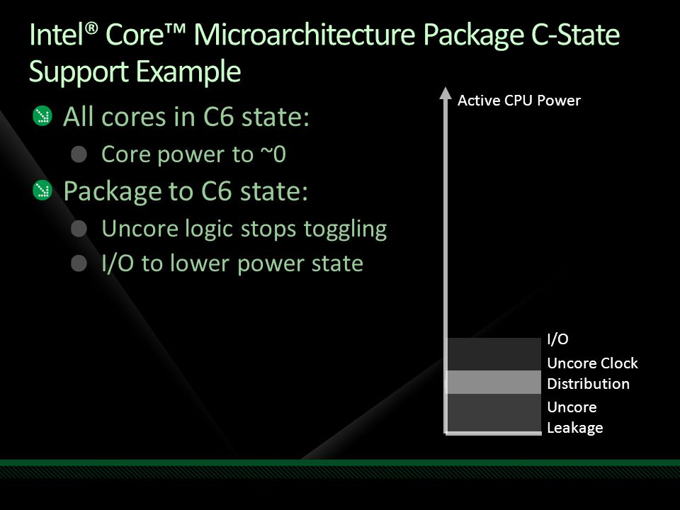 Intel® Core™ Microarchitecture Package C-State Support Example Active CPU Power Uncore Leakage Uncore Clock Distribution I/O All cores in C6 state: Core power to ~0 Package to C6 state: Uncore logic stops toggling I/O to lower power state
