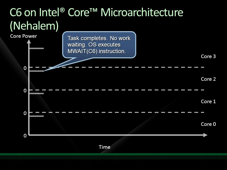 C6 on Intel® Core™ Microarchitecture (Nehalem) Core 0 Core 1 Core 2 Core 3 Core Power Time Task completes.