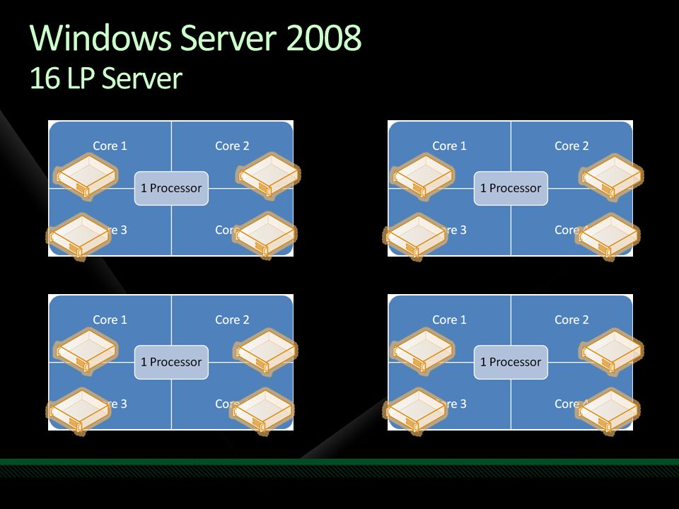 Windows Server LP Server