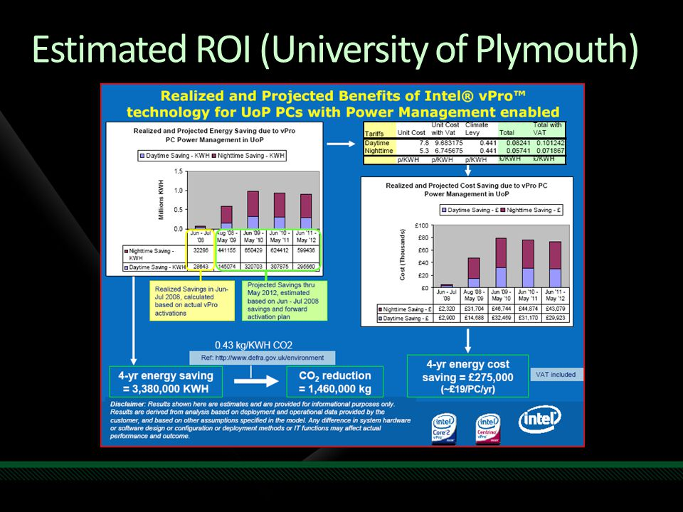Estimated ROI (University of Plymouth)