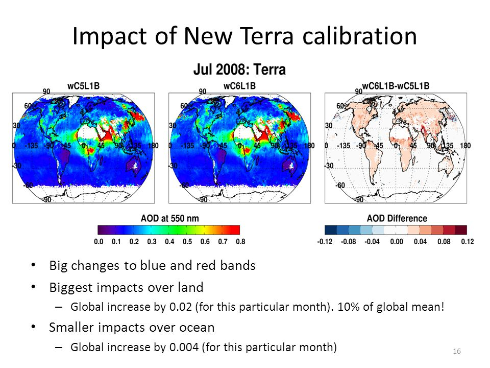 Impact of New Terra calibration Big changes to blue and red bands Biggest impacts over land – Global increase by 0.02 (for this particular month). 10%