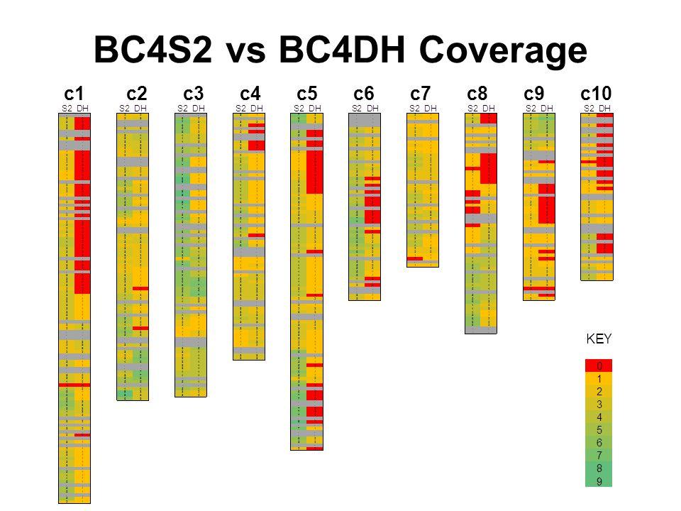 BC4S2 vs BC4DH Coverage c1c2c3c4c5c6c7c8c9c10