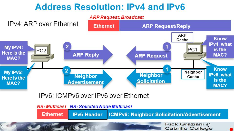 © Ethernet ARP Request/Reply ICMPv6: Neighbor Solicitation/Advertisement IPv4: ARP over Ethernet PC1 PC2 ARP Request Neighbor Advertisement 1 1 2 2 Ne