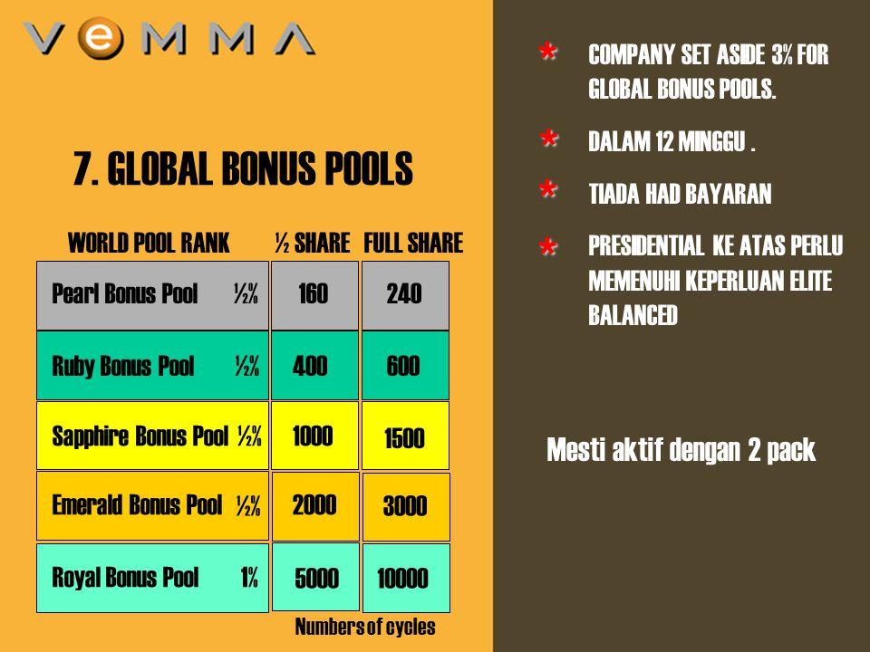11 7. GLOBAL BONUS POOLS COMPANY SET ASIDE 3% FOR GLOBAL BONUS POOLS. DALAM 12 MINGGU. TIADA HAD BAYARAN PRESIDENTIAL KE ATAS PERLU MEMENUHI KEPERLUAN