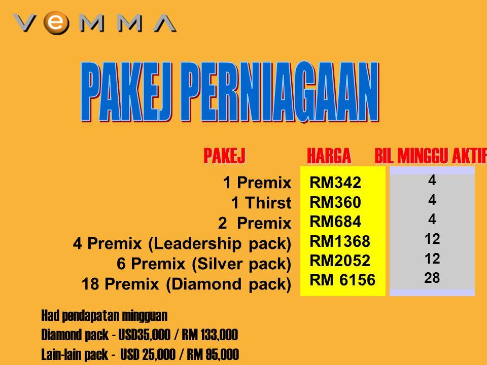 3 1 Premix 1 Thirst 2 Premix 4 Premix (Leadership pack) 6 Premix (Silver pack) 18 Premix (Diamond pack) PAKEJ HARGA BIL MINGGU AKTIF RM342 RM360 RM684 RM1368 RM2052 RM 6156 4 12 28 Had pendapatan mingguan Diamond pack - USD35,000 / RM 133,000 Lain-lain pack - USD 25,000 / RM 95,000