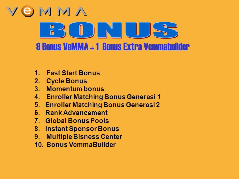 4 1.Fast Start Bonus 2.Cycle Bonus 3.Momentum bonus 4.Enroller Matching Bonus Generasi 1 5. Enroller Matching Bonus Generasi 2 6. Rank Advancement 7.