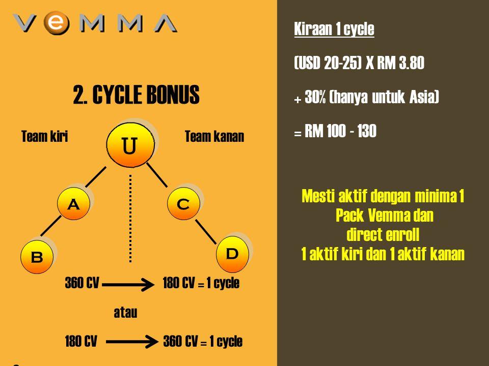 6 U U A A 2. CYCLE BONUS Team kiri 360 CV 180 CV = 1 cycle atau 180 CV 360 CV = 1 cycle Or Left 180 CV / Right 360 CV = 1 cycle Team kanan D D Kiraan