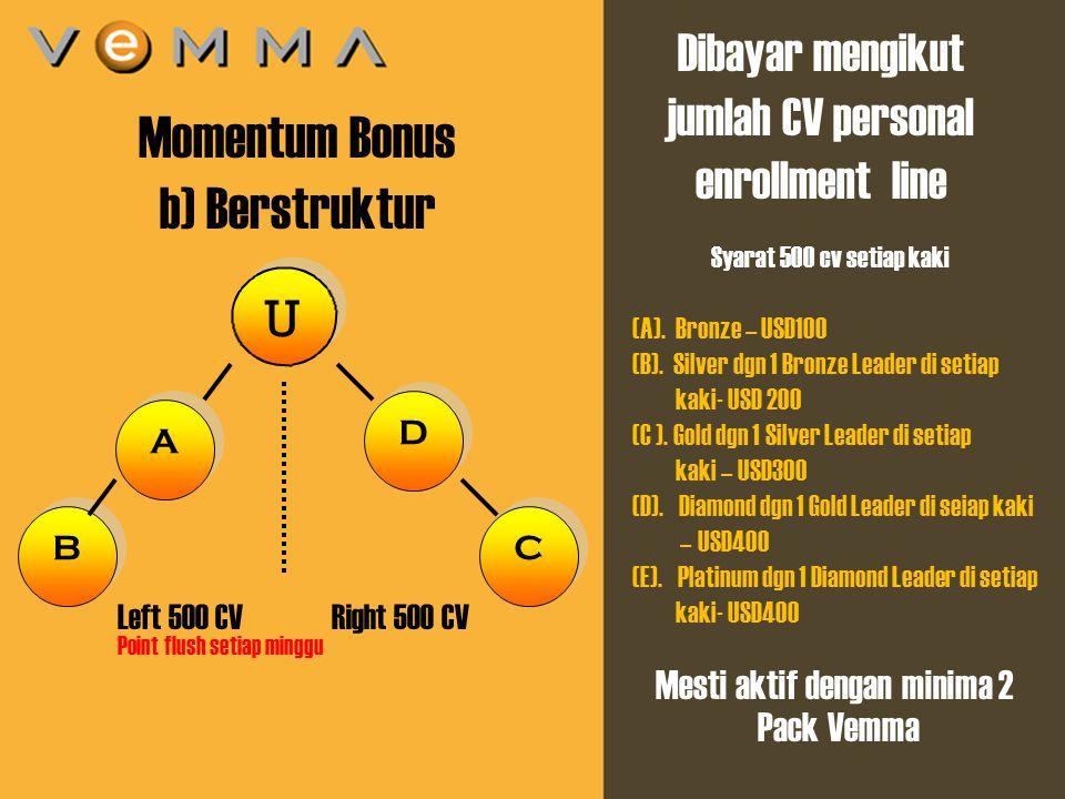 8 U U A A Momentum Bonus b) Berstruktur Left 500 CV Right 500 CV D D Dibayar mengikut jumlah CV personal enrollment line B B C C Syarat 500 cv setiap kaki Point flush setiap minggu (A).