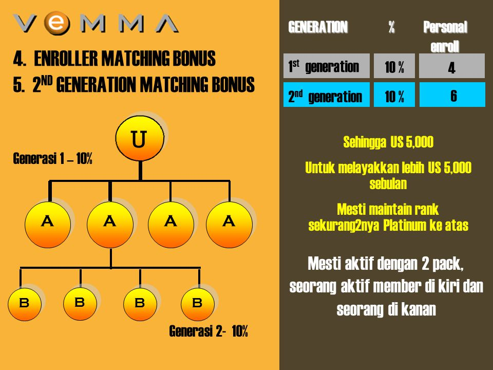 9 U U A A 4. ENROLLER MATCHING BONUS 5. 2 ND GENERATION MATCHING BONUS Mesti aktif dengan 2 pack, seorang aktif member di kiri dan seorang di kanan 1