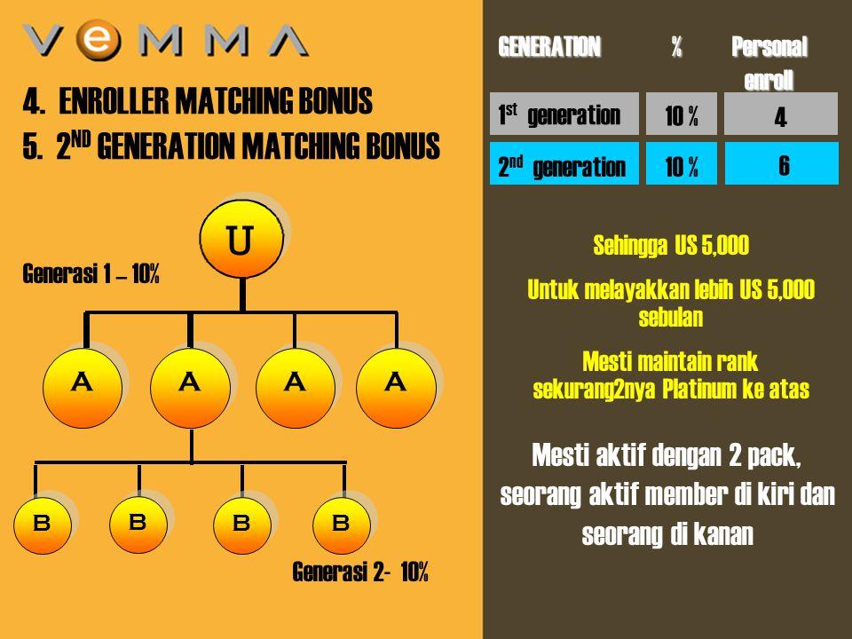 9 U U A A 4. ENROLLER MATCHING BONUS 5.