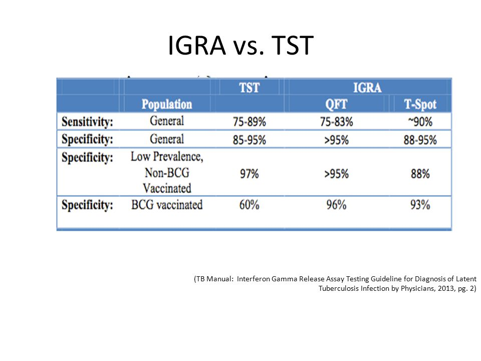 IGRA vs. TST (TB Manual: Interferon Gamma Release Assay Testing Guideline for Diagnosis of Latent Tuberculosis Infection by Physicians, 2013, pg. 2)