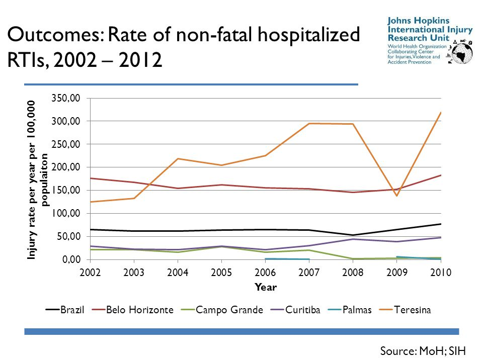 Outcomes: Rate of non-fatal hospitalized RTIs, 2002 – 2012 Source: MoH; SIH