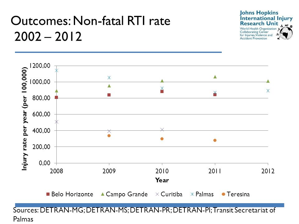 Outcomes: Non-fatal RTI rate 2002 – 2012 Sources: DETRAN-MG; DETRAN-MS; DETRAN-PR; DETRAN-PI; Transit Secretariat of Palmas
