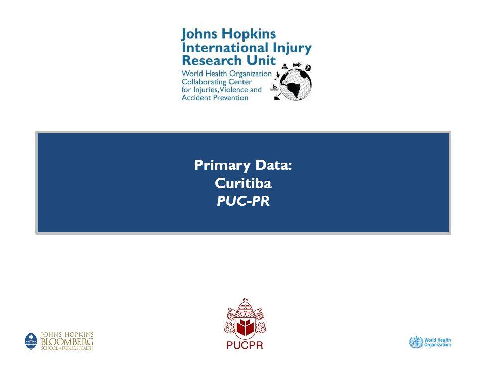 Primary Data: Curitiba PUC-PR