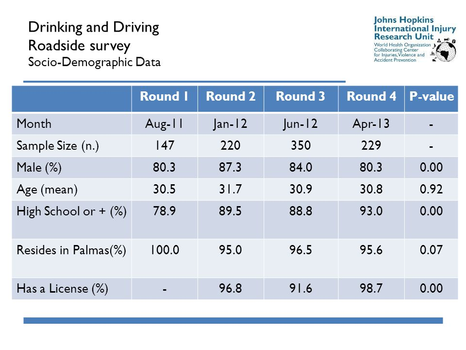 Drinking and Driving Roadside survey Socio-Demographic Data Round 1Round 2Round 3Round 4P-value MonthAug-11Jan-12Jun-12Apr-13- Sample Size (n.)147220350229- Male (%)80.387.384.080.30.00 Age (mean)30.531.730.930.80.92 High School or + (%)78.989.588.893.00.00 Resides in Palmas(%)100.095.096.595.60.07 Has a License (%)-96.891.698.70.00